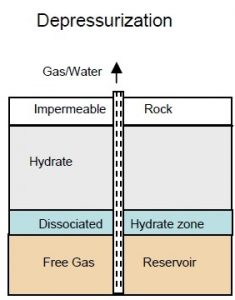 At What Temperature And Pressure Will Natural Gas Become Liquid