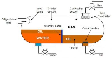 Three phase oil water gas separators aong website for Soil 3 phase system