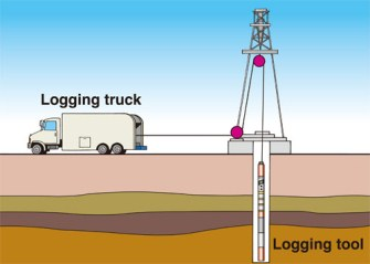 Home Natural Gas Well